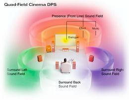 Yamaha DSP-Z9 Vue technologie 3