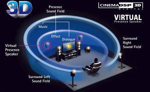 Yamaha RX-A550 Cinema DSP