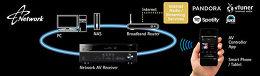 Yamaha MusicCast RX-V481 Vue technologie 1