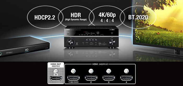 Connectique HDMI du Yamaha RX-V481