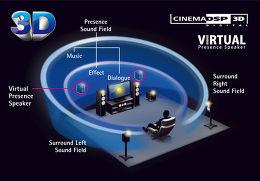 Yamaha MusicCast RX-V481 Vue technologie 3