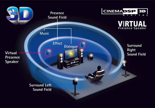 Fonction Cinema DSP 3D