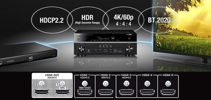 Connectique HDMI du Yamaha RX-V781