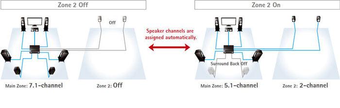 Zone2 écoute dans deux zones