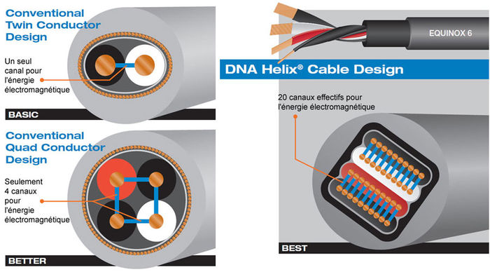 Wireworld - Géométrie DNA Helix