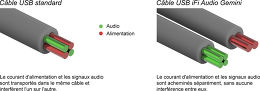 iFi Audio Gemini Vue technologie 1