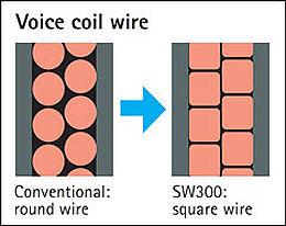 Bobine avec câble de section carrée