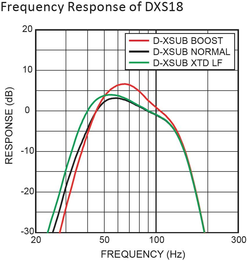 Yamaha DXS18 - Réponse en fréquence