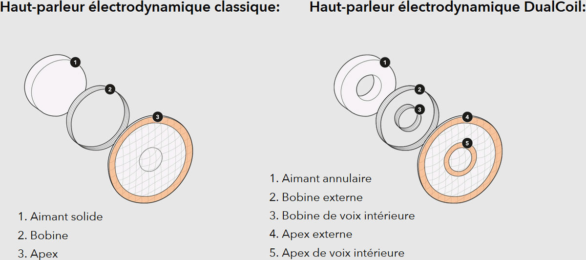 Haut-parleur électrodynamique DualCoil