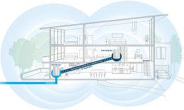 Netgear Orbi (routeur + satellite) Vue technologie 1