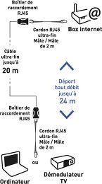 Erard Kit de déport Ethernet Vue schéma dimensions