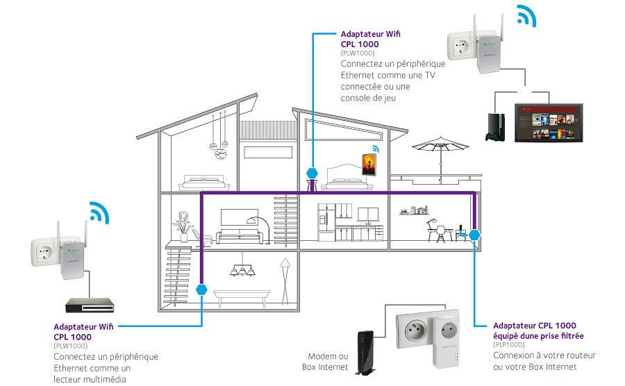 Réseau CPL avec boîtiers répéteurs WiFi