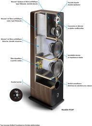 Elipson Prestige Facet 24F Vue technologie 1