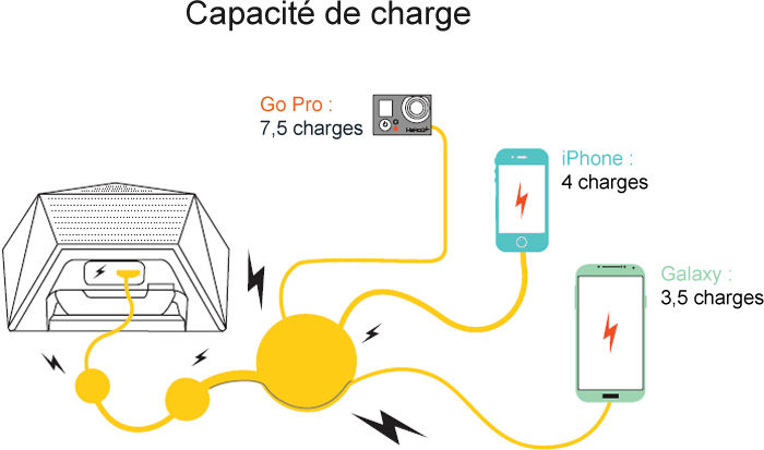 Outdoor Tech Big Turtle Shell : capacité de charge