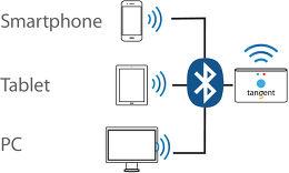 Tangent Alio FM Dock bluetooth Vue technologie 1
