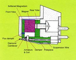 Dynavector Karat 17 D3 Vue schéma dimensions