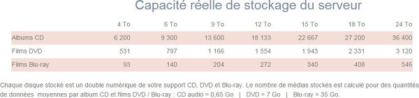 RiPlay Media Server capacités