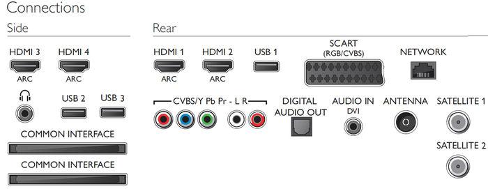 Philips 48PFS8109 - Connectique HDMI, USB, WiFi, Ethernet ...