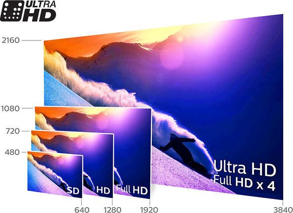 Résolution SD, HD, Full HD et UHD-4K