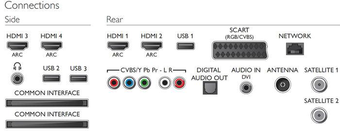Philips 55PFS8159 - Connectique HDMI, USB, WiFi, Ethernet ...