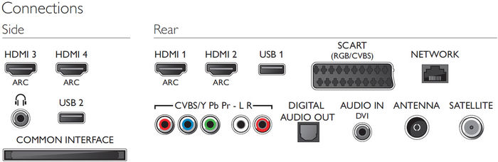 Philips 65PFS6659 - HDMI ARC, enregistrement USB