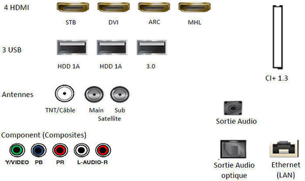 Connectique TV Samsung