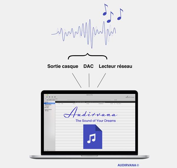 Schema indiquant que le branchement d'un casque, d'un DAC ou d'un lecteur réseau à l'ordinateur sont supportés par Audirvana.