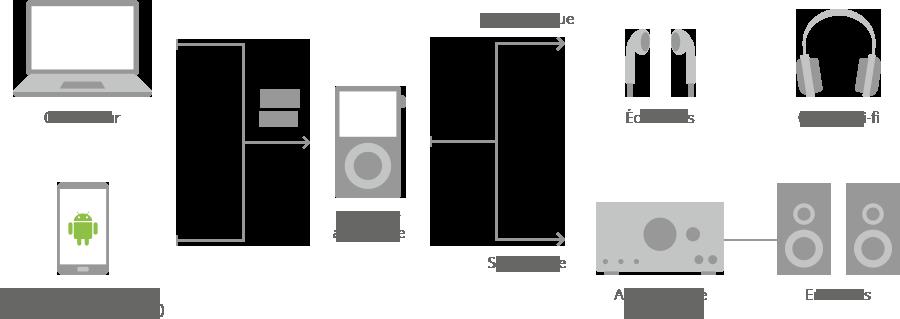 Connexion d'un baladeur audiophile