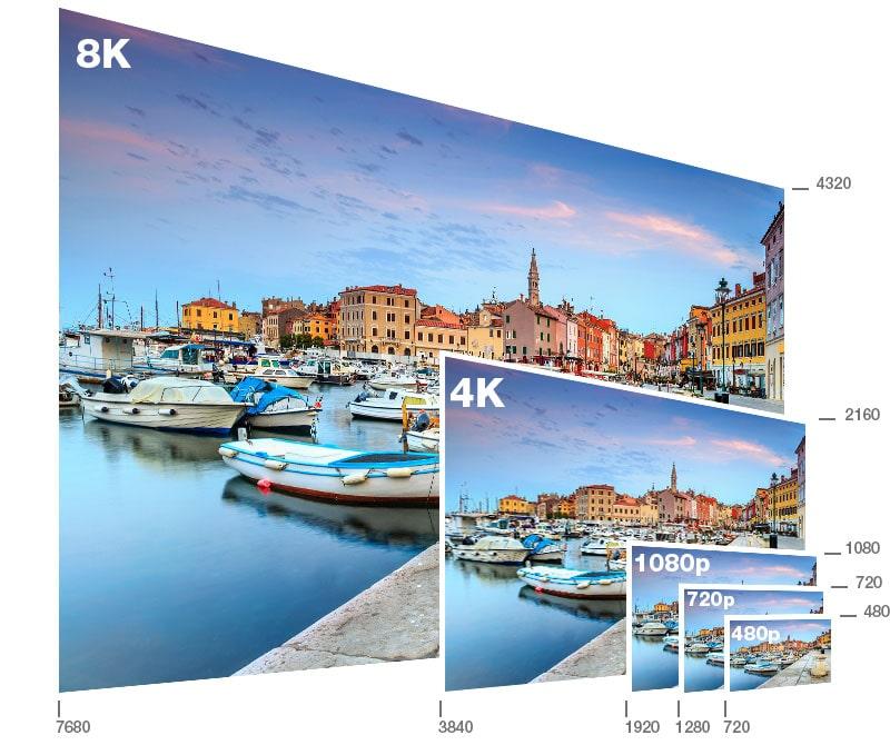 Comparatif image 480p, 720p, 1080p, UHD 4K et UHD 8K