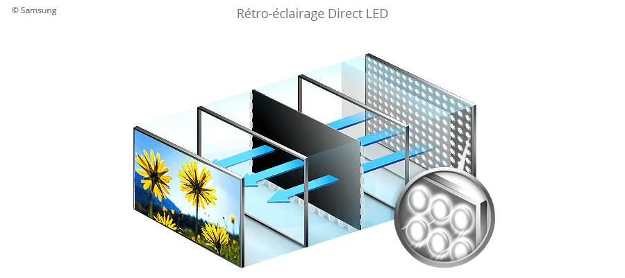 Rétro-éclairage Direct LED.