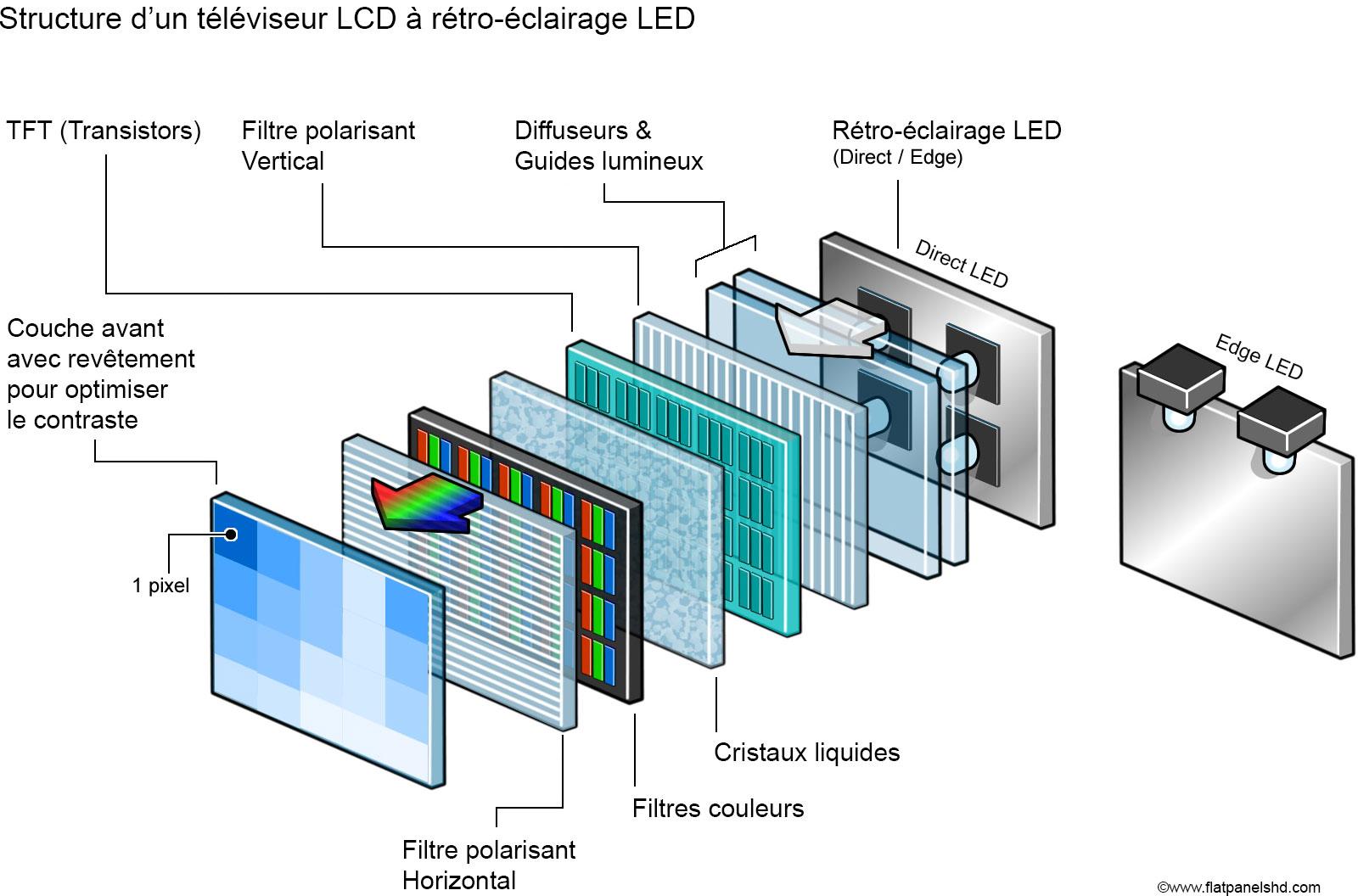 comprendre les technologies d 39 affichage tv lcd led oled et micro led. Black Bedroom Furniture Sets. Home Design Ideas