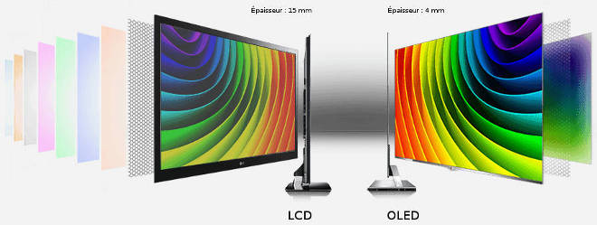 Structure TV LCD - TV OLED