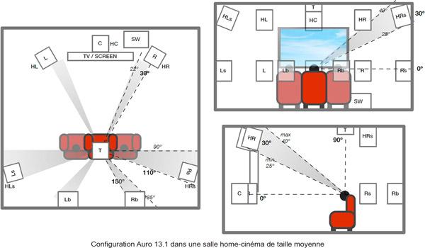 Placement des enceintes en configuration Auro 13.1 dans une salle home-cinéma de taille moyenne