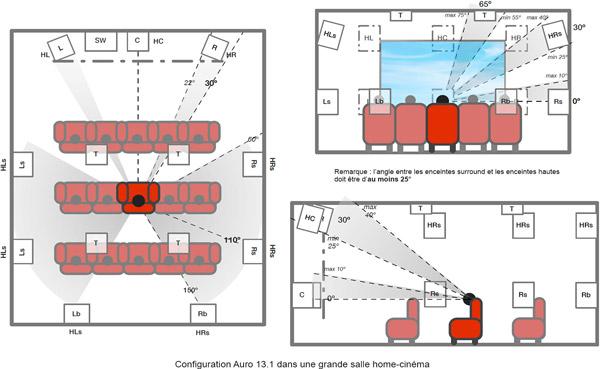 Placement des enceintes en configuration Auro 13.1 dans une salle home-cinéma de grande taille