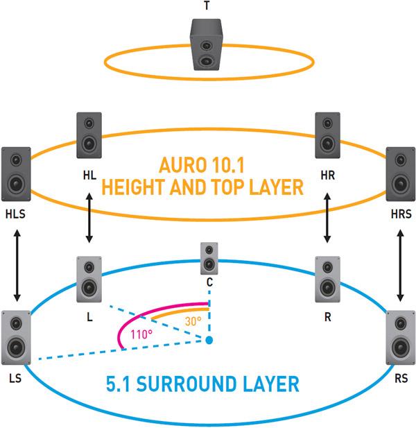Schéma Auro-3D 10.1