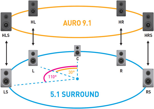 Schéma Auro-3D 9.1