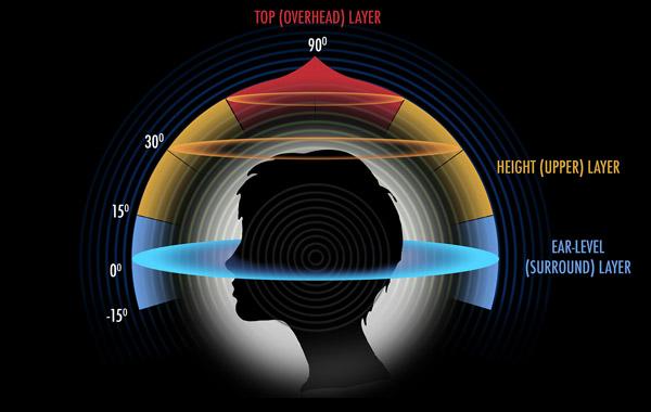 Son immersif Auro-3D - les trois niveaux de perception