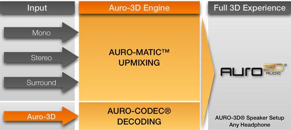 Traitement des signaux par le processeur audio Auro-3D Engine