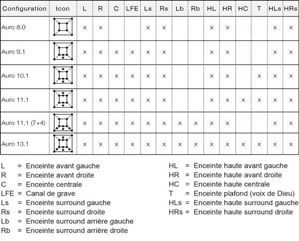 Les configurations d'enceintes Auro-3D