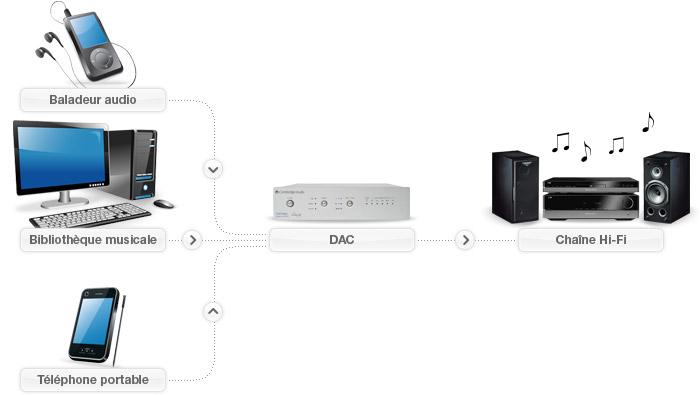 Schéma de principe d'un DAC Audio