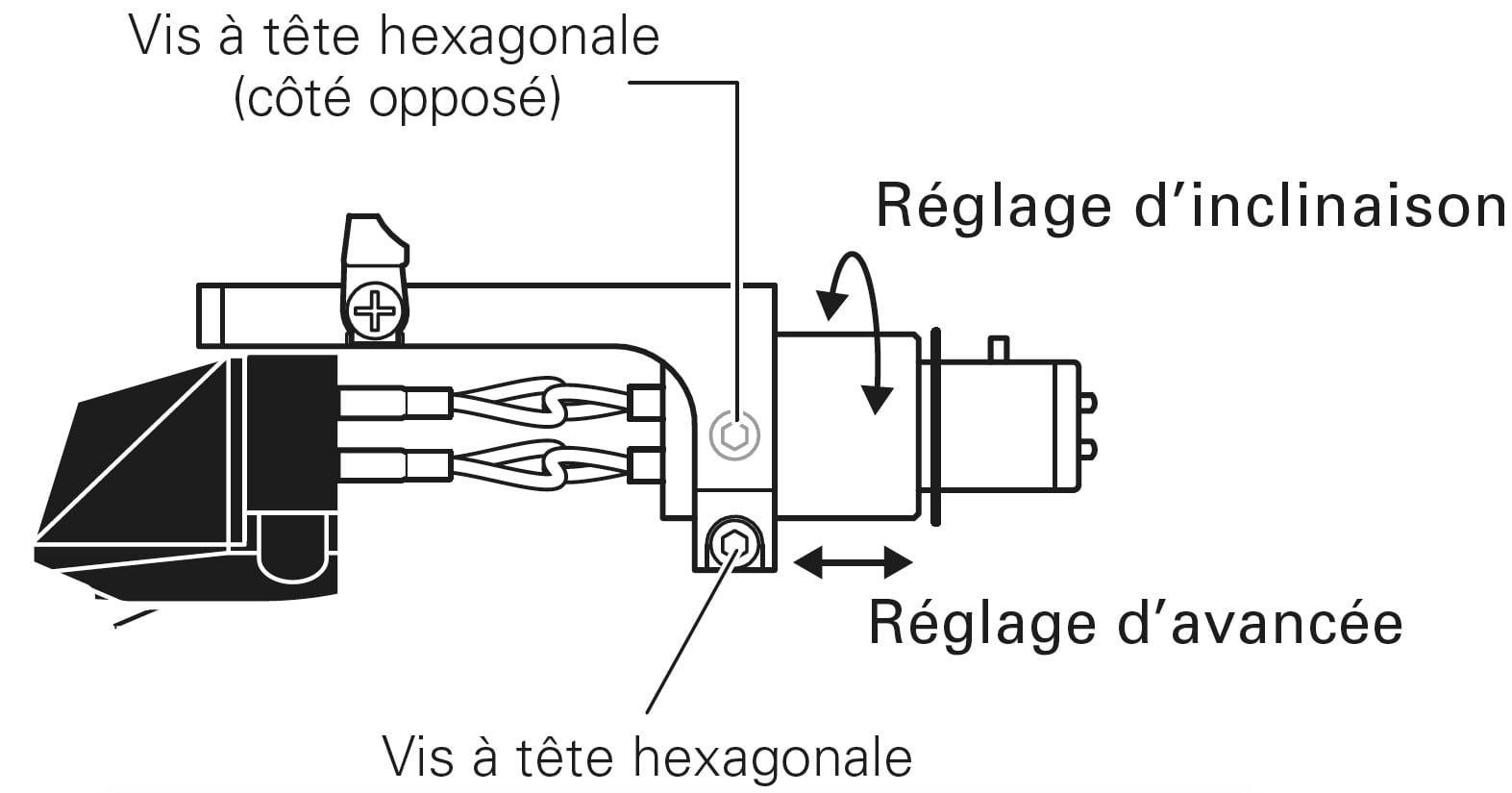 Réglage de l'avance (Overhang) et de l'Azimuth (inclinaison ou Tilt)