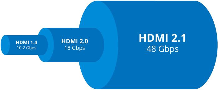 Bande passante des normes HDMI 1.4, HDMI 2.0 et HDMI 2.1