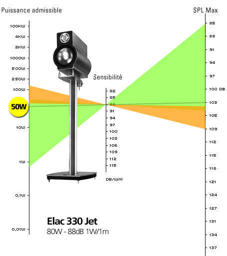 Rendement Elac 330 - ©Son-Video.com