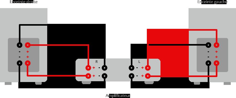 Bi-câblage avec borniers A et B.