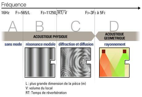 Les différents comportements du son selon sa fréquence.