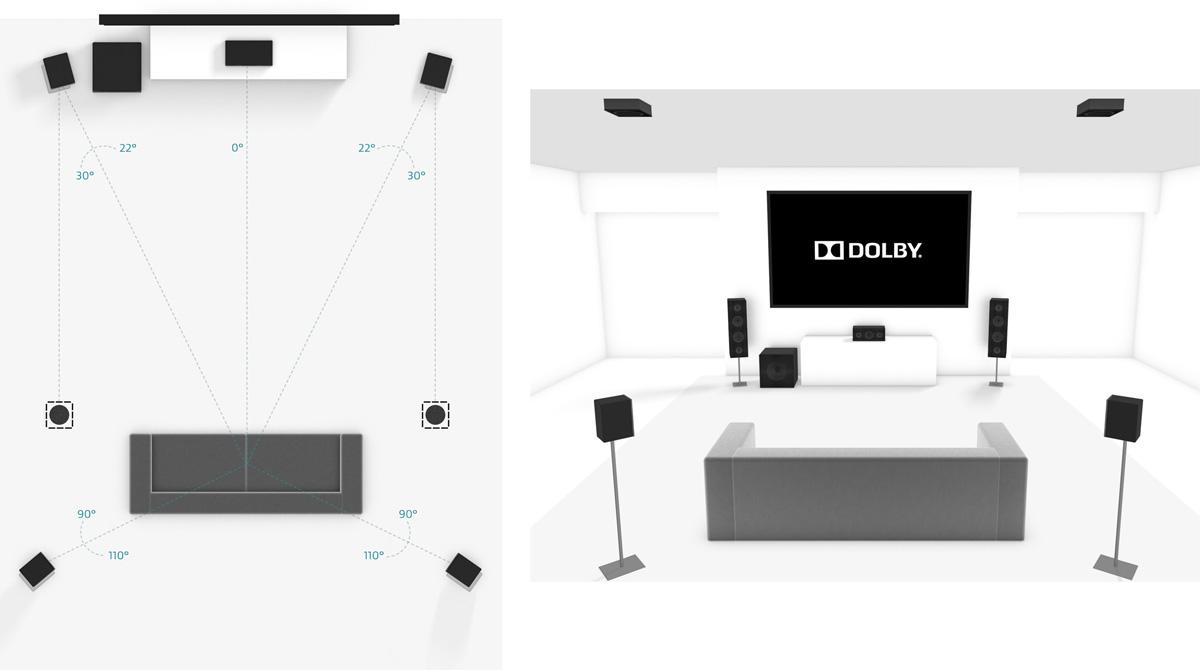 Configuration Dolby Atmos 5.1.2 - Enceintes d'effets encastrées au plafond