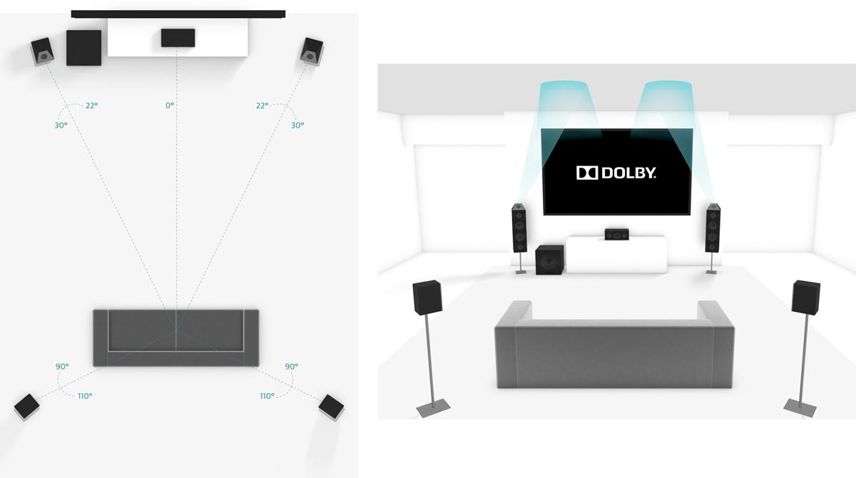 Configuration Dolby Atmos 5.1.2 - Réflexion des effets au plafond