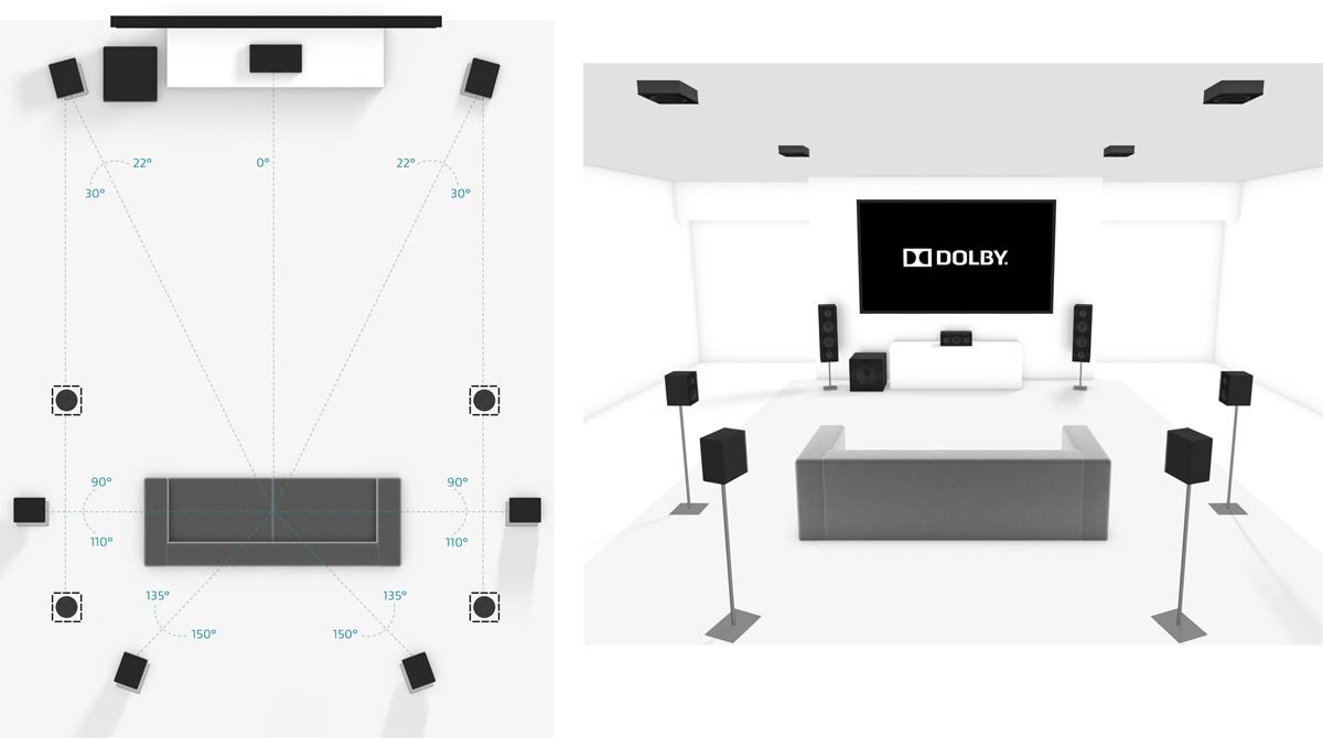 Configuration Dolby Atmos 7.1.4 - Enceintes d'effets encastrées au plafond