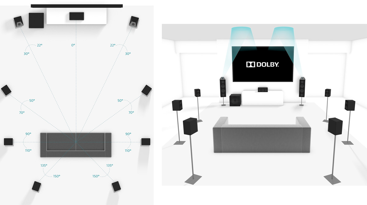 Configuration Dolby Atmos 9.1.2 - Réflexion des effets au plafond
