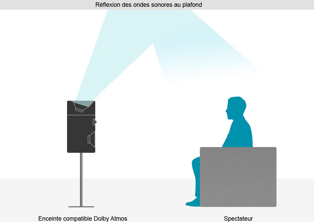 Dolby Atmos - Réflexion des ondes sonores au plafond